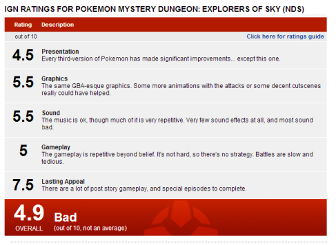 Review from IGN : Pokemon Mystery Dungeon Explorers of Sky.